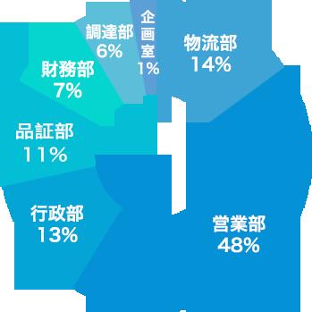 部門別人数の比率(駐在員含む)