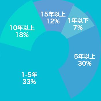 在职年数分布表(日本人除外)